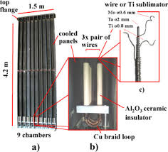 ac operation of large titanium sublimation pumps in a magnetic