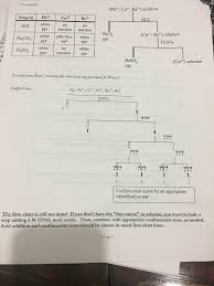 develop a separation scheme flowchart for ag f chegg com