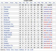 english soccer league tables win lose charts english premier league 2007 2008 xlcubed blog