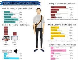 best 25 survey questions ideas only on pinterest student survey