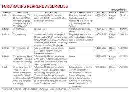 67 mustang rear end width bolt in rearend buyers guide rod