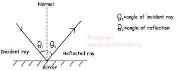 reflection of light in mirrors optics reflection refraction mirrors cheatsheet