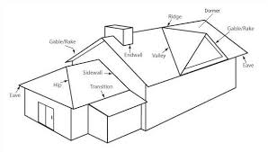 Hip Roof Design Calculator Difference Between Hip Roof And Gable Roof Ldnmen Com