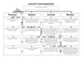 Multi Flow Map Process Flow Diagram Word Complete Wiring Diagram
