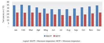 Figure    Temperature distribution
