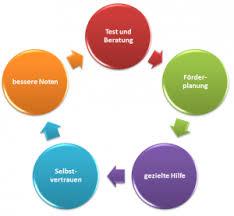 rechenschwäche test anzeichen der rechenschwäche checkliste dyskalkulie symptome
