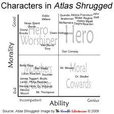 Atlas Shrugged Meme - the humble libertarian atlas shrugged characters according to their