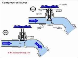 Replacing Outdoor Water Faucet 100 Replacing Outdoor Faucet Cartridge Moen Faucet