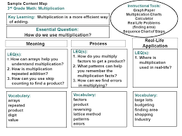 a process for developing guaranteed and viable curriculum ppt