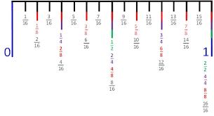 learn to read a ruler mr cochran u0027s website