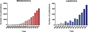 gender related metabolomics and lipidomics from experimental