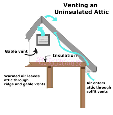 attic fans good or bad 56 attic venting options norwesco 558026 galvanized soffit vents