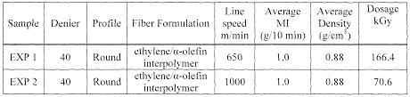 patent wo2008030980a1 knit fabrics comprising olefin block