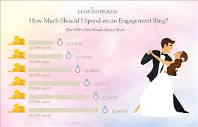 how much should a spend on an engagement ring how much should you spend on an engagement ring heaven