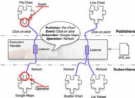 design event definition event driven paradigm for service coupling definition and mashup
