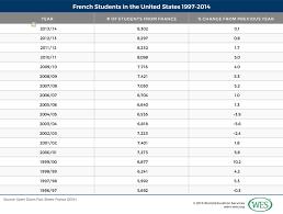 education in france wenr