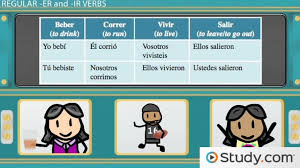conjugating regular er u0026 ir verbs in the preterite in spanish