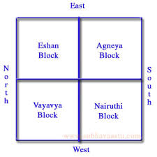 detailed vastu rules tips and resources home