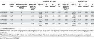 psa si e social incorporating known genetic variants does not improve the accuracy