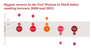 Index by Women In Work Index Pwc