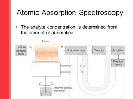 hollow cathode l in atomic absorption spectroscopy atomic absorption spectroscopy ppt video online download