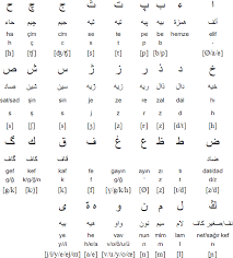Ottoman Script Turkish Language Alphabets And Pronunciation