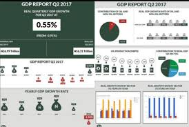 national bureau of statistics bureau of statistics declares nigeria finally out of recession