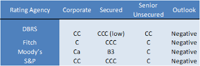Credit Ratings Table by 10 2 Going Concerns Versus Distressed Firms