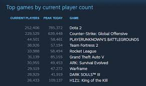 pubg vs h1z1 fans won t stop playing one of steam s most popular games even