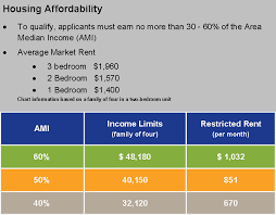 1 Bedroom Section 8 Apartments by Is Affordable Housing In The City Of San Diego An Oxymoron U2013 Part 4