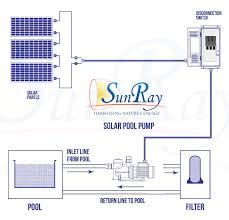 sunray solar pool pumps solar powered pool pumps residential
