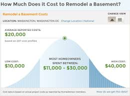 How Much Does It Cost To Refinish A Basement by Washington Dc Remodeling Trends U2013 Smart House Remodeling