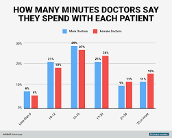 how long is the average doctor u0027s visit business insider