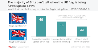 American Flag Upside Down Yougov Majority Of Brits Can U0027t Tell If The Uk Flag Is Being