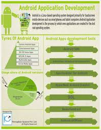 developer android sdk android application development visual ly