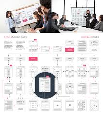 ux flowcharts ux cards and useful digital tools for ux planning