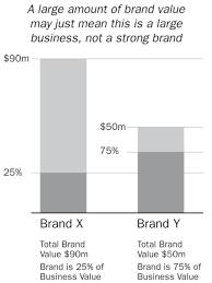 the brand in the boardroom the journal of advertising research
