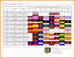 component wire color code chart lapp online catalog appendix what