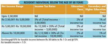 Getting Paid Under The Table Income Tax Calculator Calculate Income Tax For Ay 2017 2018 Via