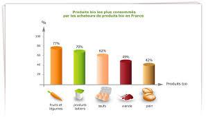 Consommation De Produits Bio Dans Consommation Des Français Du Bio
