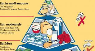 healthy eating pyramid mojo