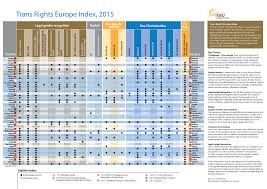 North Europe Map by Trans Rights Europe Map U0026 Index 2015