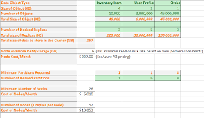 Storage Capacity Planning Spreadsheet by Capacity Planning For Service Fabric Apps Microsoft Docs