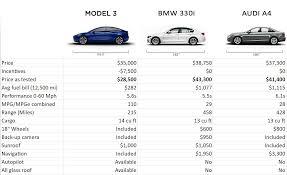 model 3 vs 330i vs a4 price feature comparison chart teslamotors