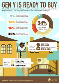 home buyer generational trends for everything real estate in the