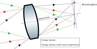 lens design for active alignment of mobile phone cameras