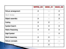 Alat Tes Wais tes psikologi hingga kini masih terdapat kritik berkaitan