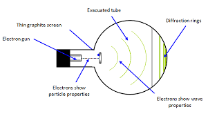 what is observed when moving electrons are allowed to fall on a