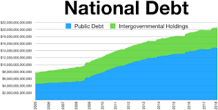 Fiscal Year 2014 National Debt National Debt Of The United States