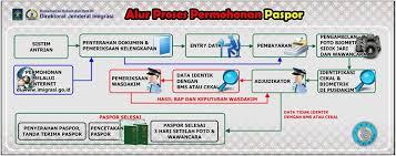 cara membuat paspor resmi prosedur paspor online bagi calon jamaah umroh oleh umroh alhabsyi